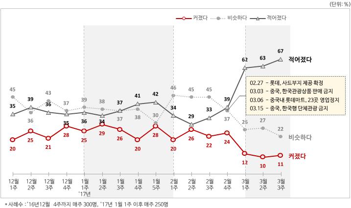 [그림1] 중국여행 관심도 '16년 12월~'17년 3월