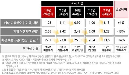 [표1] 3개월 내 숙박 국내여행 계획 횟수-기간-비용